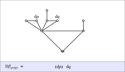 Cactus Graph Difference pq @ p(q) = (dp)dq