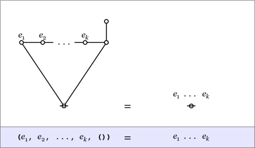 Cactus Graph Spike Rule