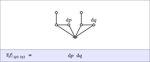 Cactus Graph Enlargement pq @ (p)(q) = dp dq