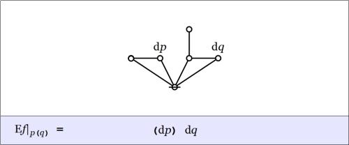 Cactus Graph Enlargement pq @ p(q) = (dp)dq