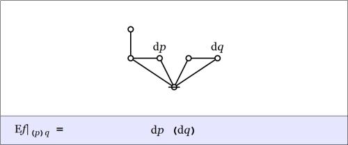 Cactus Graph Enlargement pq @ (p)q = dp(dq)