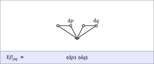 Cactus Graph Enlargement pq @ pq = (dp)(dq)