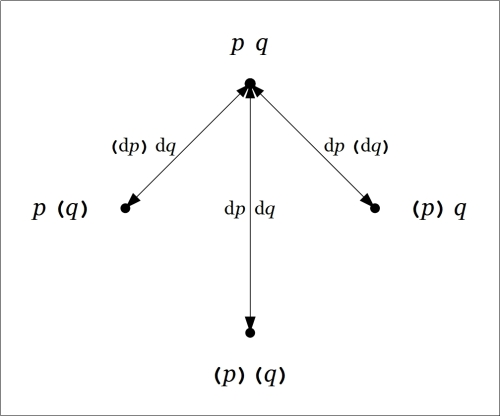 Directed Graph Difference pq