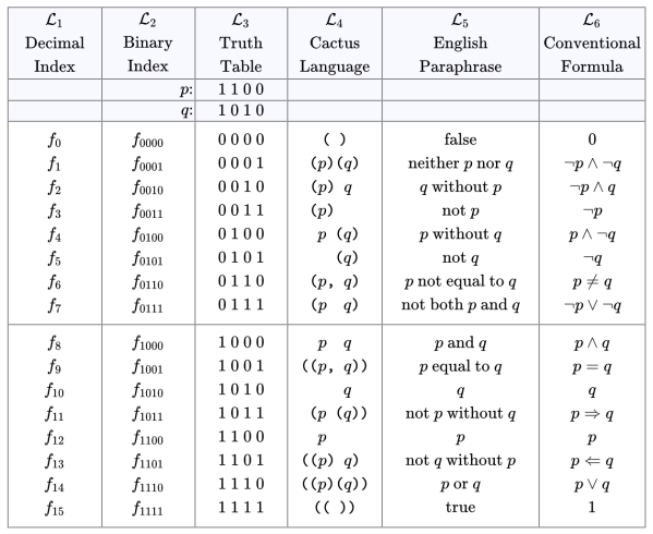 Table A1. Propositional Forms on Two Variables