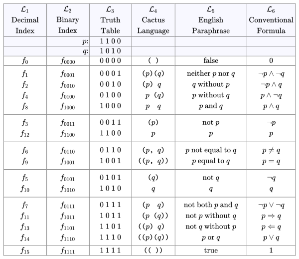 Table A2. Propositional Forms on Two Variables