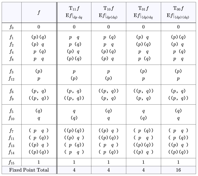 Table A3. Ef Expanded Over Differential Features {dp, dq}