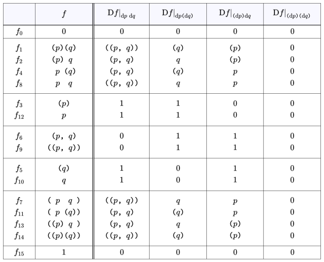 Table A4. Df Expanded Over Differential Features {dp, dq}