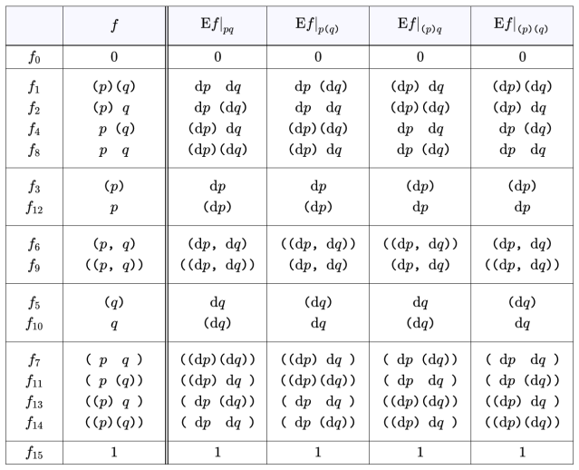 Table A5. Ef Expanded Over Ordinary Features {p, q}