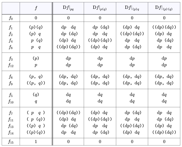 Table A6. Df Expanded Over Ordinary Features {p, q}