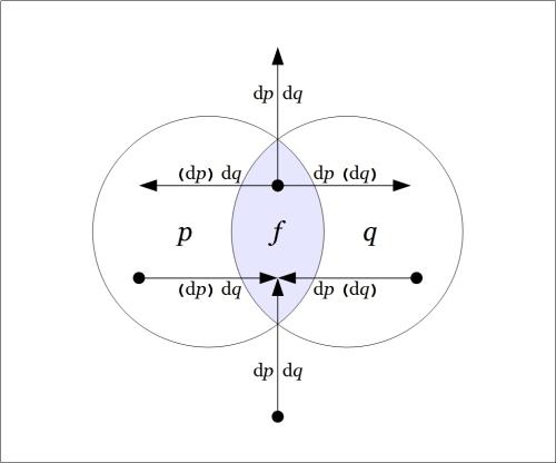 Venn Diagram Difference pq