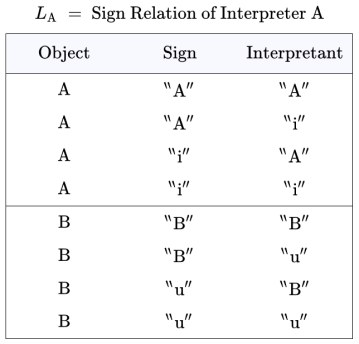 LA = Sign Relation of Interpreter A