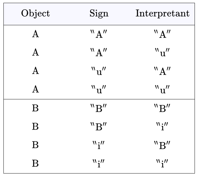 Sign Relation LB