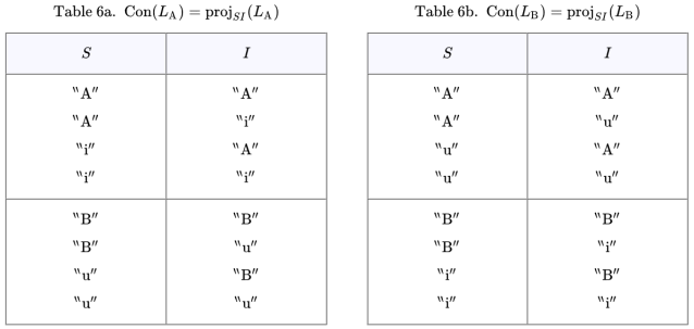Connotative Components Con(L_A) and Con(L_B)