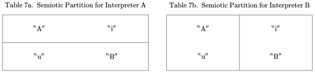 Semiotic Partitions for Interpreters A and B