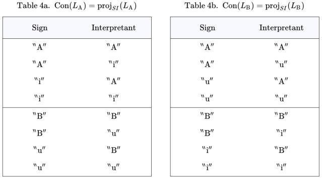 Connotative Components Con(L_A) and Con(L_B)