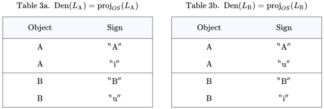 Denotative Components Den(L_A) and Den(L_B)