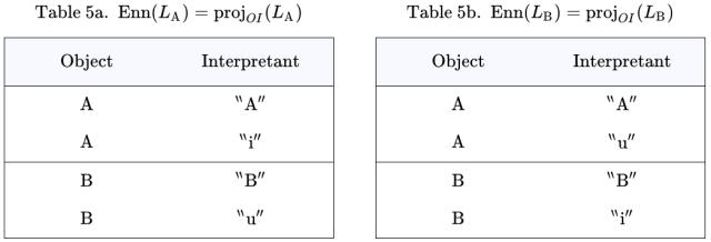 Ennotative Components Enn(L_A) and Enn(L_B)