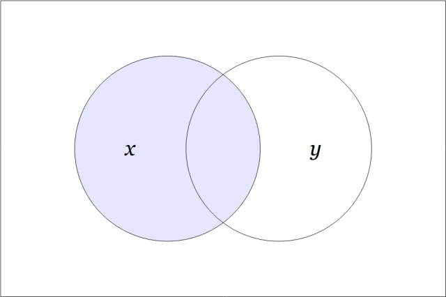 f₁₂(x,y)