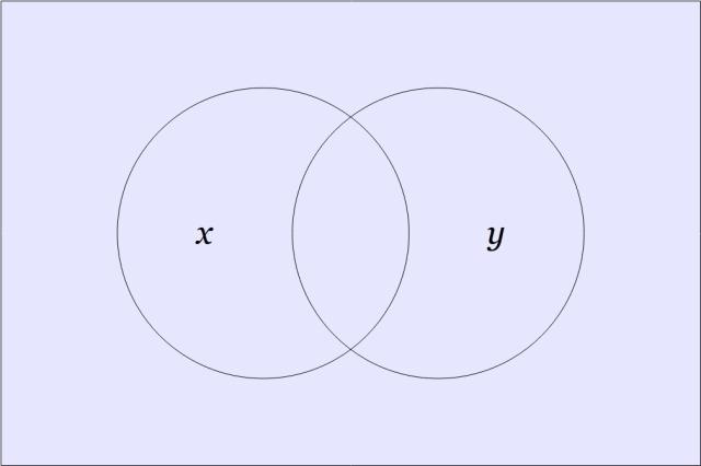 f₁₅(x,y)