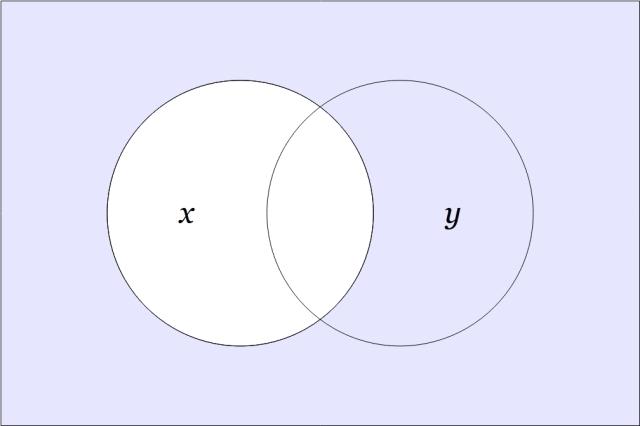 f₃(x,y)
