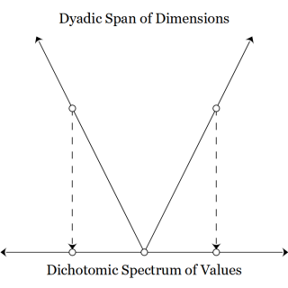 Dyadic Versus Dichotomic