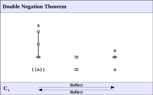 Double Negation Theorem