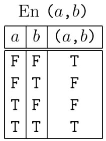Truth Table En (a,b)