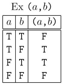 Truth Table Ex (a,b)