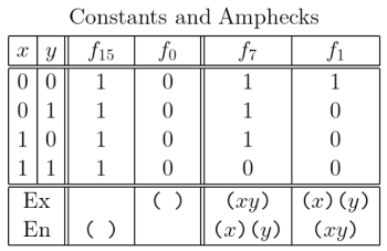 Constants and Amphecks