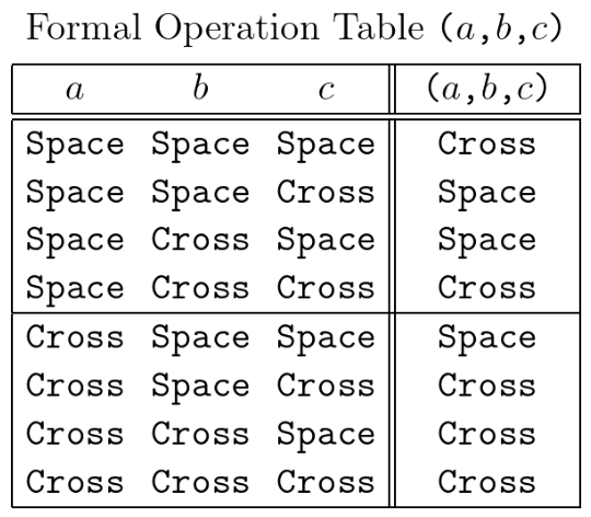 Formal Operation Table (a,b,c) • Variant 1