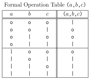 Formal Operation Table (a,b,c) • Variant 2