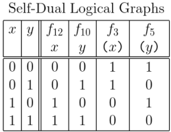 Self-Dual Logical Graphs