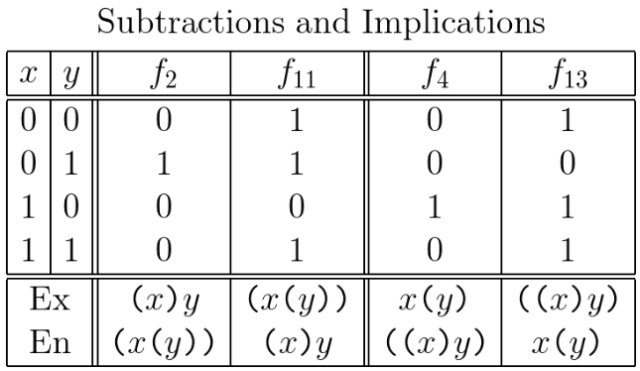 Subtractions and Implications