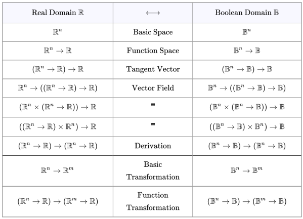 Analogy Between Real and Boolean Types