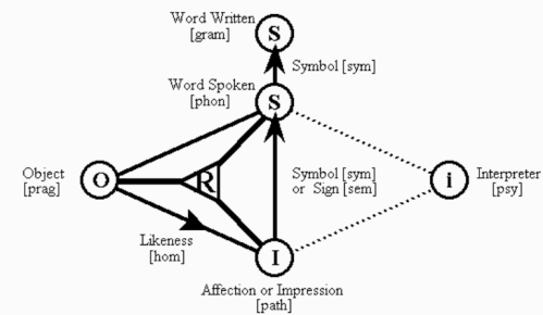 The Sign Relation in Aristotle